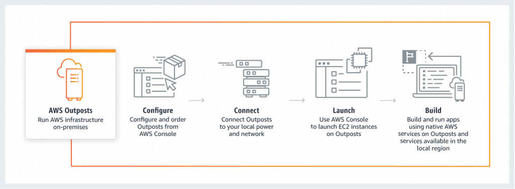 AWS Outposts configuration