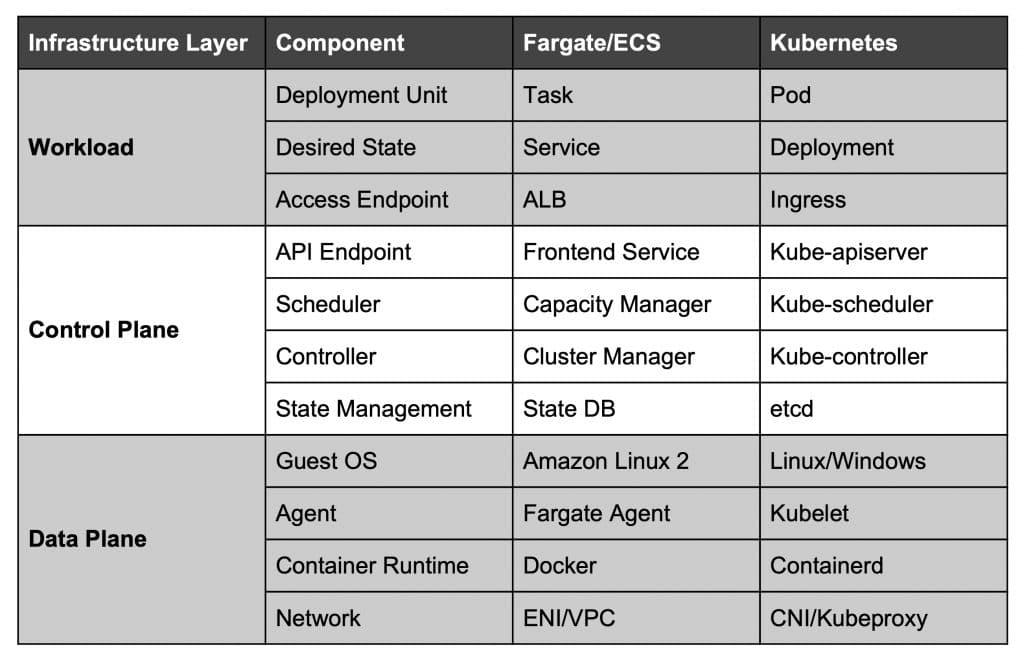 AWS Fargate for Kubernetes Terminology