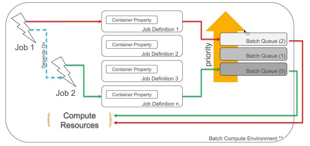 AWS Batch components