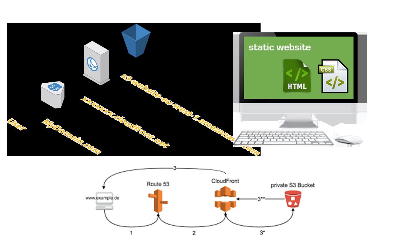 S20 for Static Website Hosting Implementation, Fast, Secure, almost ...